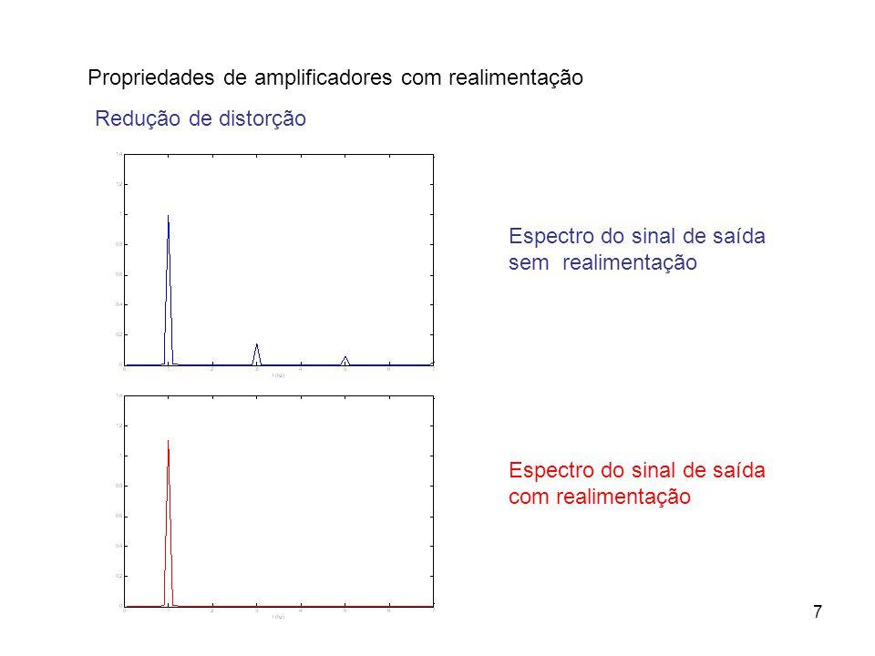 7 Propriedades de amplificadores com realimentação Redução de distorção Espectro do sinal de saída sem realimentação Espectro do sinal de saída com re