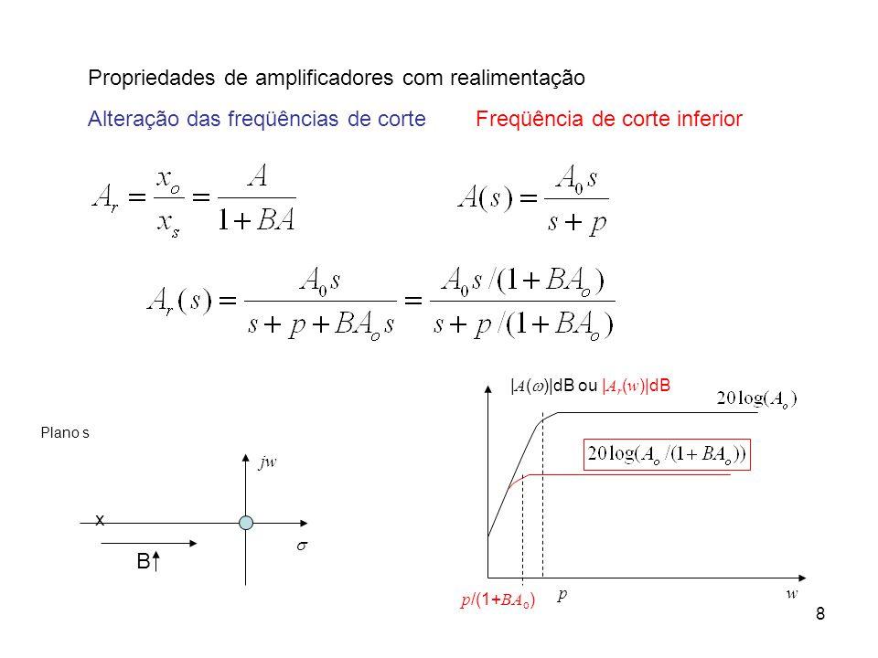 8 Propriedades de amplificadores com realimentação Alteração das freqüências de corteFreqüência de corte inferior jw  Plano s x B | A (  )|dB ou | A