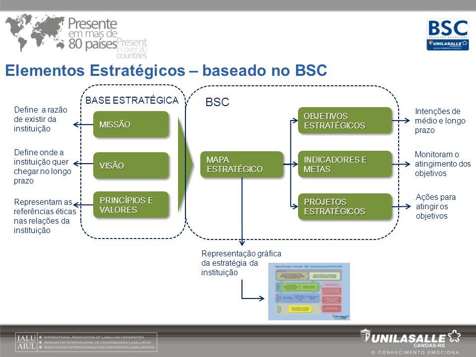 BASE ESTRATÉGICA BSC Elementos Estratégicos – baseado no BSC MISSÃOMISSÃO VISÃOVISÃO PRINCÍPIOS E VALORES MAPA ESTRATÉGICO OBJETIVOS ESTRATÉGICOS INDI