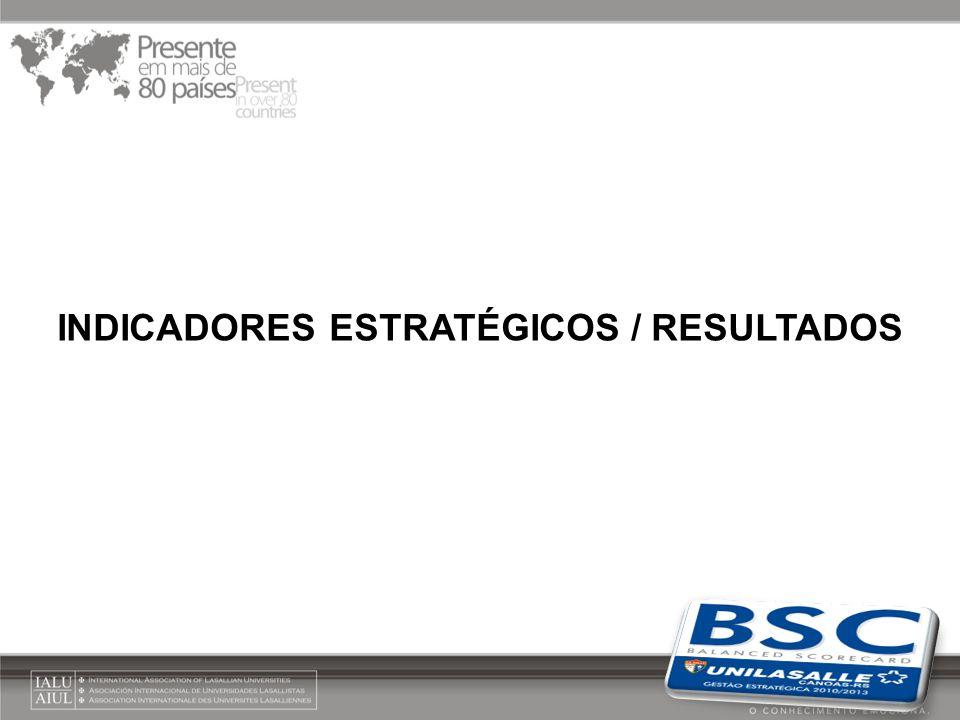 INDICADORES ESTRATÉGICOS / RESULTADOS