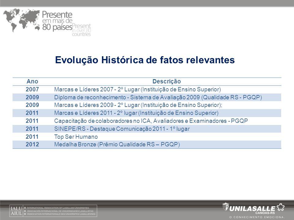 AnoDescrição 2007Marcas e Líderes 2007 - 2º Lugar (Instituição de Ensino Superior) 2009Diploma de reconhecimento - Sistema de Avaliação 2009 (Qualidad