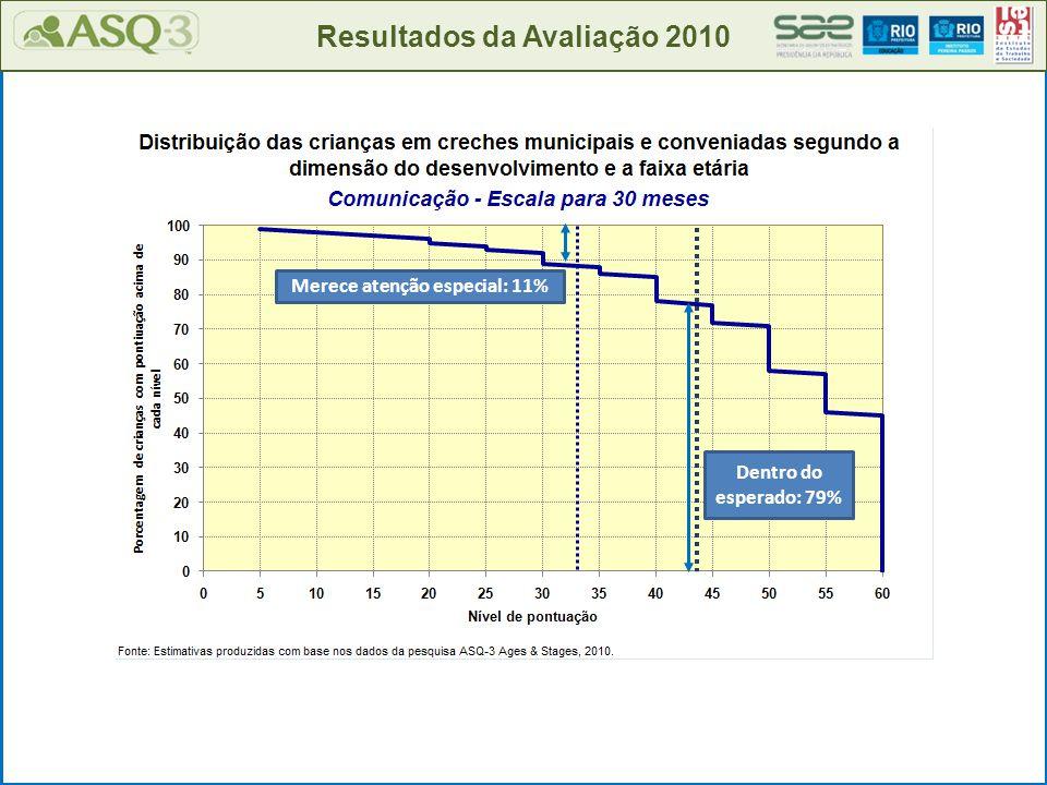 Resultados da Avaliação 2010 Merece atenção especial: 11% Dentro do esperado: 79%