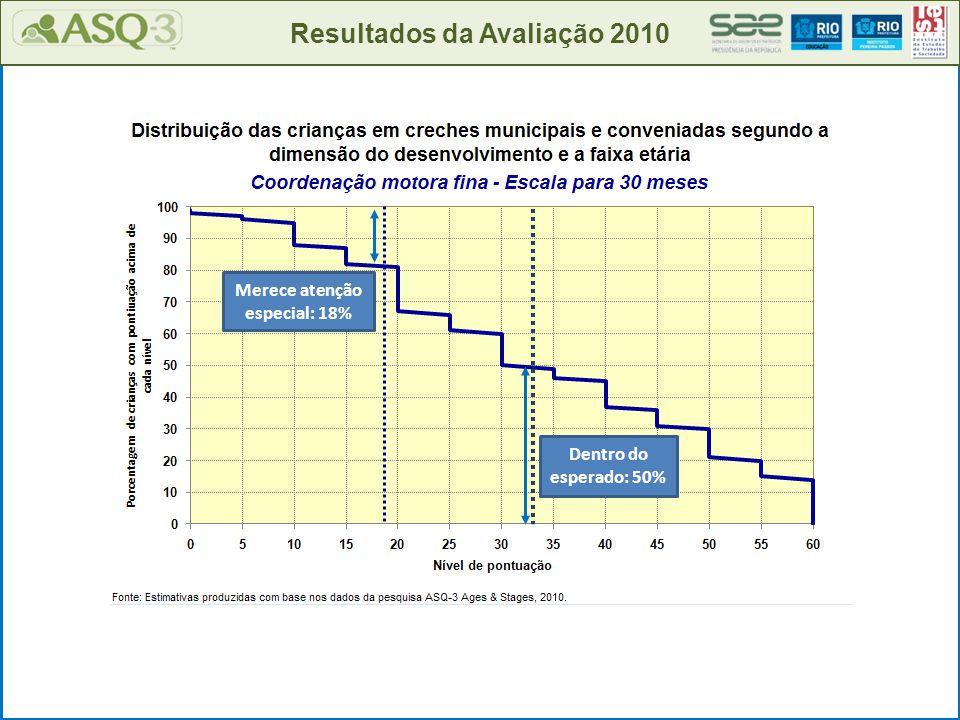 Resultados da Avaliação 2010 Merece atenção especial: 18% Dentro do esperado: 50%