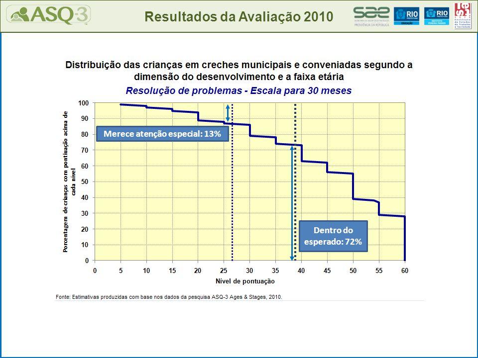 Resultados da Avaliação 2010 Merece atenção especial: 13% Dentro do esperado: 72%