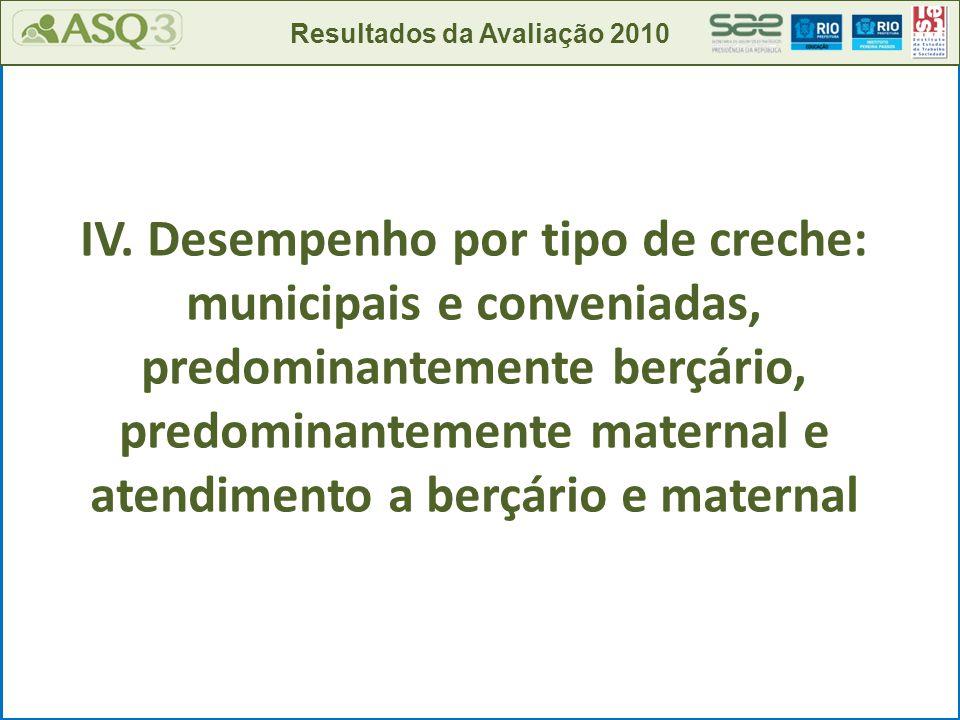 IV. Desempenho por tipo de creche: municipais e conveniadas, predominantemente berçário, predominantemente maternal e atendimento a berçário e materna