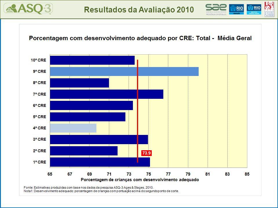 Resultados da Avaliação 2010