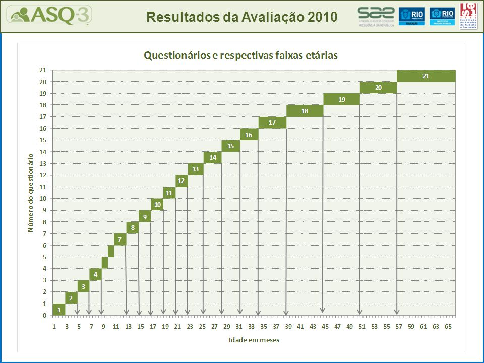Resultados da Avaliação 2010 Prezado(a) Diretor(a), Em 2010 sua instituição participou da avaliação do desenvolvimento das crianças, realizada em todas as creches municipais e conveniadas da cidade do Rio de Janeiro, utilizando o instrumento Ages & Stages Questionnaires – ASQ-3.