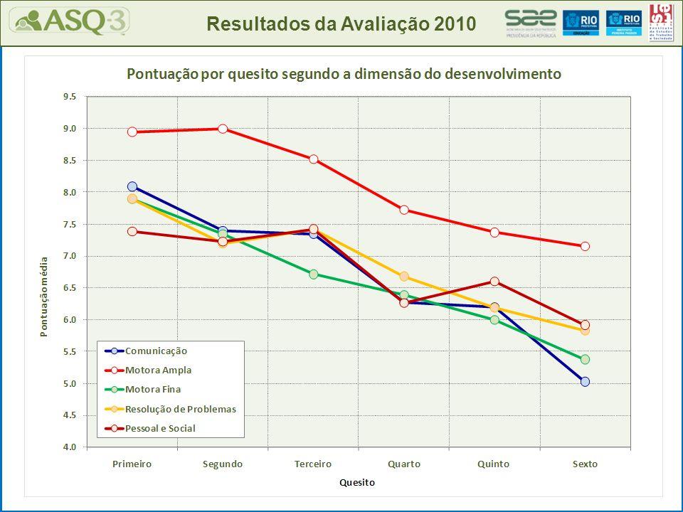 Resultados da Avaliação 2010 Merece atenção especial: 8% Dentro do esperado: 83%
