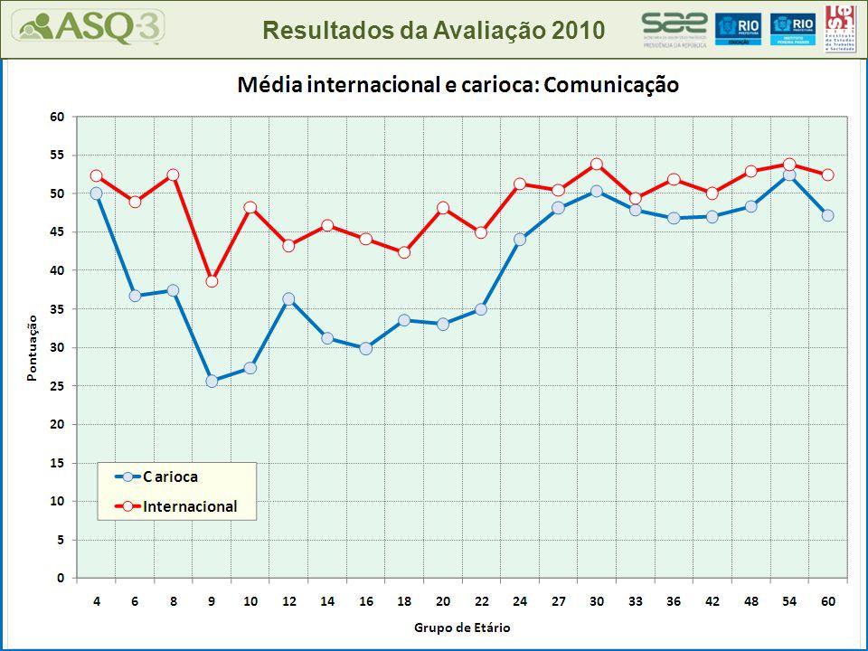 Resultados da Avaliação 2010 Merece atenção especial: 12% Dentro do esperado: 69%