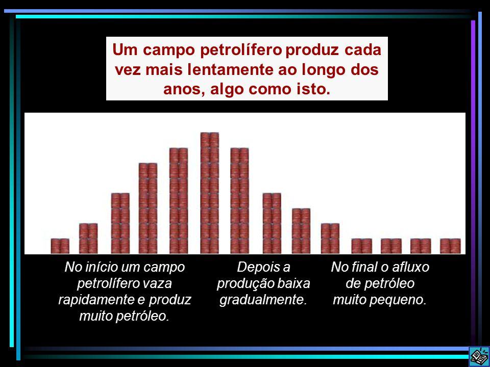 No início um campo petrolífero vaza rapidamente e produz muito petróleo. Depois a produção baixa gradualmente. No final o afluxo de petróleo muito peq