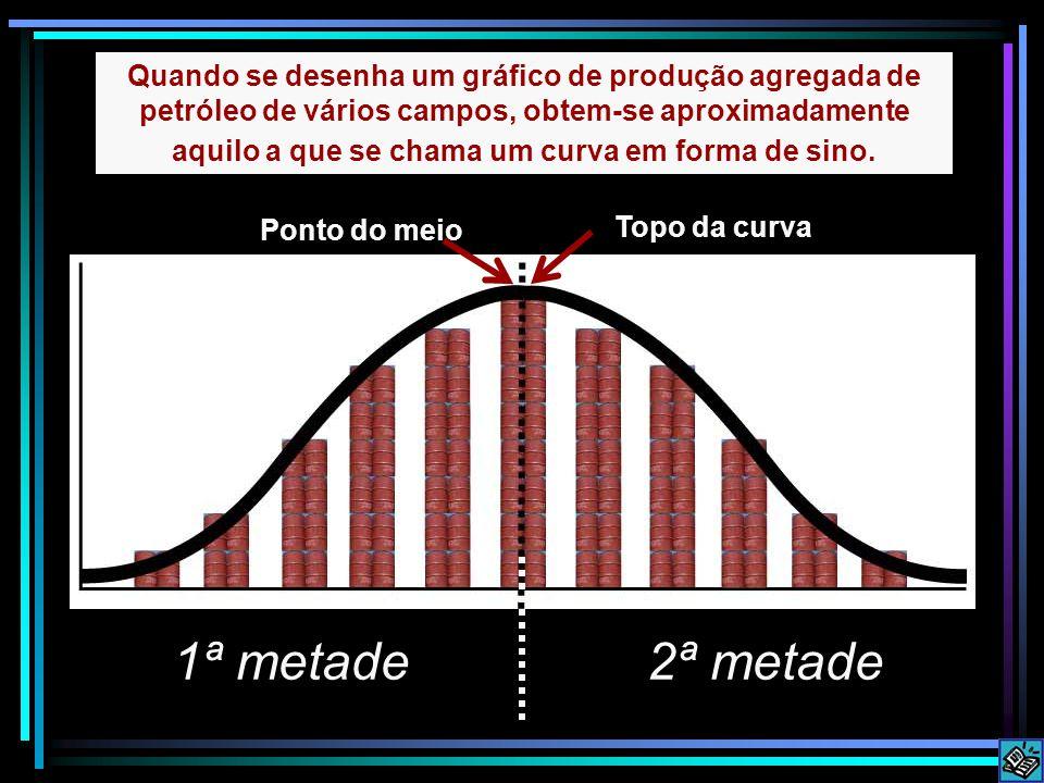 Ponto do meio 2ª metade Quando se desenha um gráfico de produção agregada de petróleo de vários campos, obtem-se aproximadamente aquilo a que se chama um curva em forma de sino.