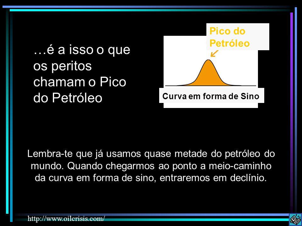 …é a isso o que os peritos chamam o Pico do Petróleo http://www.oilcrisis.com/ Lembra-te que já usamos quase metade do petróleo do mundo.