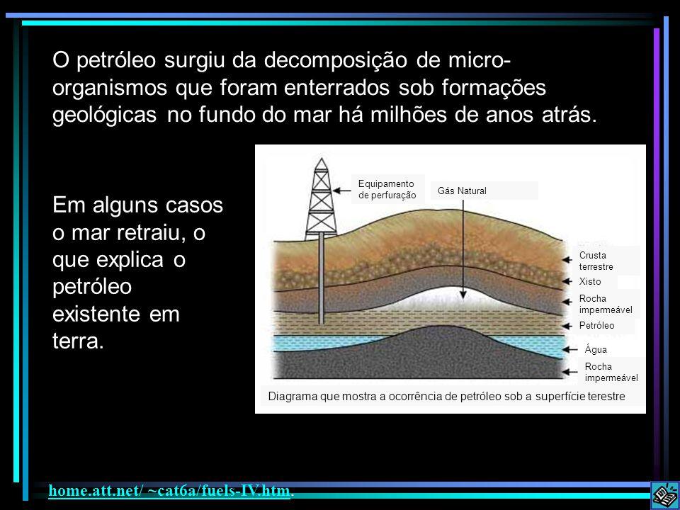 O petróleo surgiu da decomposição de micro- organismos que foram enterrados sob formações geológicas no fundo do mar há milhões de anos atrás. Em algu