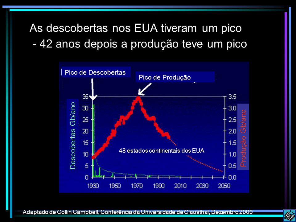 As descobertas nos EUA tiveram um pico - 42 anos depois a produção teve um pico Adaptado de Collin Campbell, Conferência da Universidade de Clausthal,
