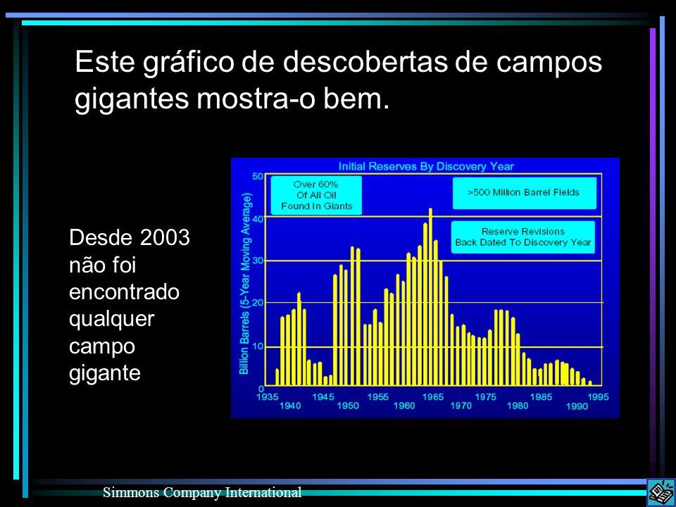 Este gráfico de descobertas de campos gigantes mostra-o bem. Simmons Company International Desde 2003 não foi encontrado qualquer campo gigante
