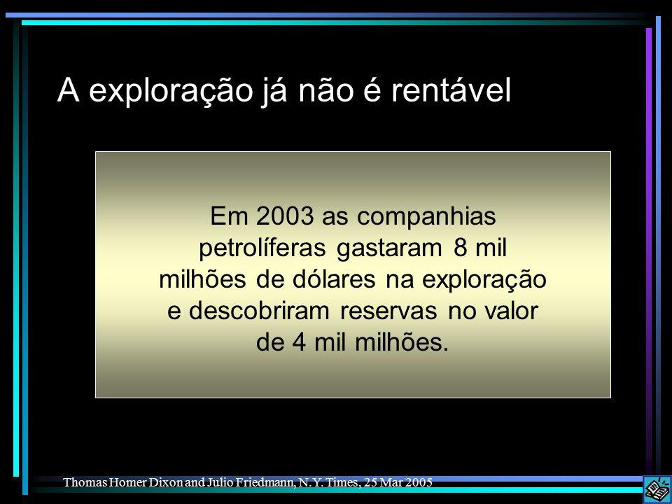 A exploração já não é rentável Em 2003 as companhias petrolíferas gastaram 8 mil milhões de dólares na exploração e descobriram reservas no valor de 4 mil milhões.