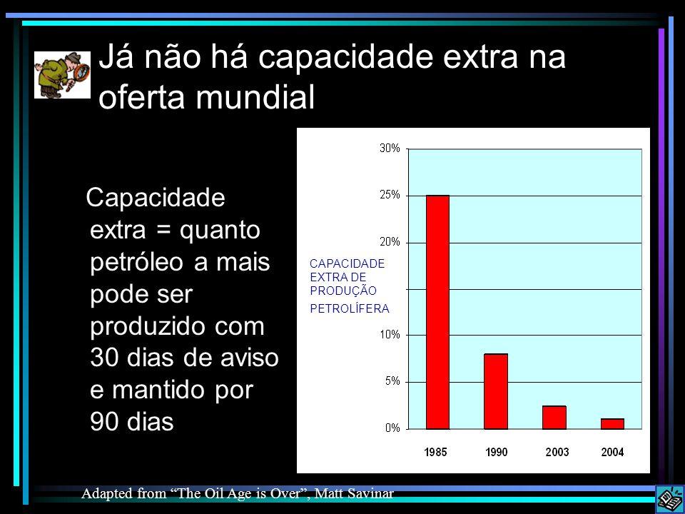 Já não há capacidade extra na oferta mundial Adapted from The Oil Age is Over , Matt Savinar Capacidade extra = quanto petróleo a mais pode ser produzido com 30 dias de aviso e mantido por 90 dias CAPACIDADE EXTRA DE PRODUÇÃO PETROLÍFERA