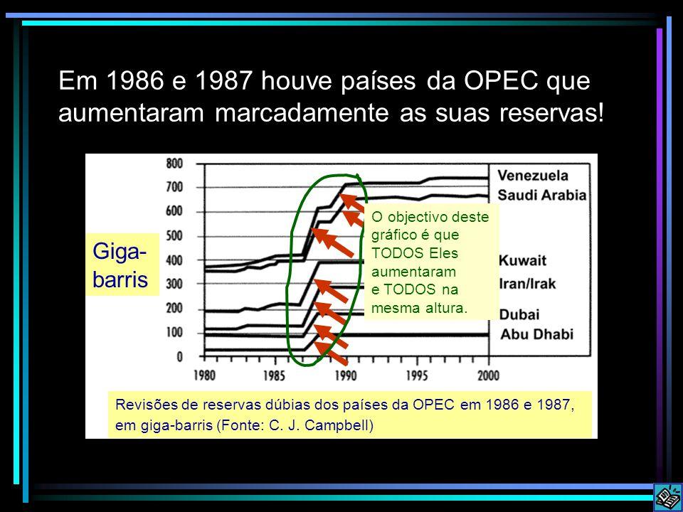 Em 1986 e 1987 houve países da OPEC que aumentaram marcadamente as suas reservas.