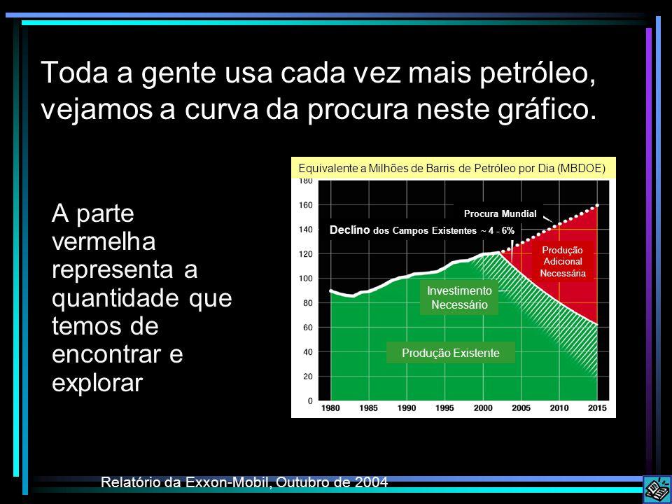 Toda a gente usa cada vez mais petróleo, vejamos a curva da procura neste gráfico. A parte vermelha representa a quantidade que temos de encontrar e e