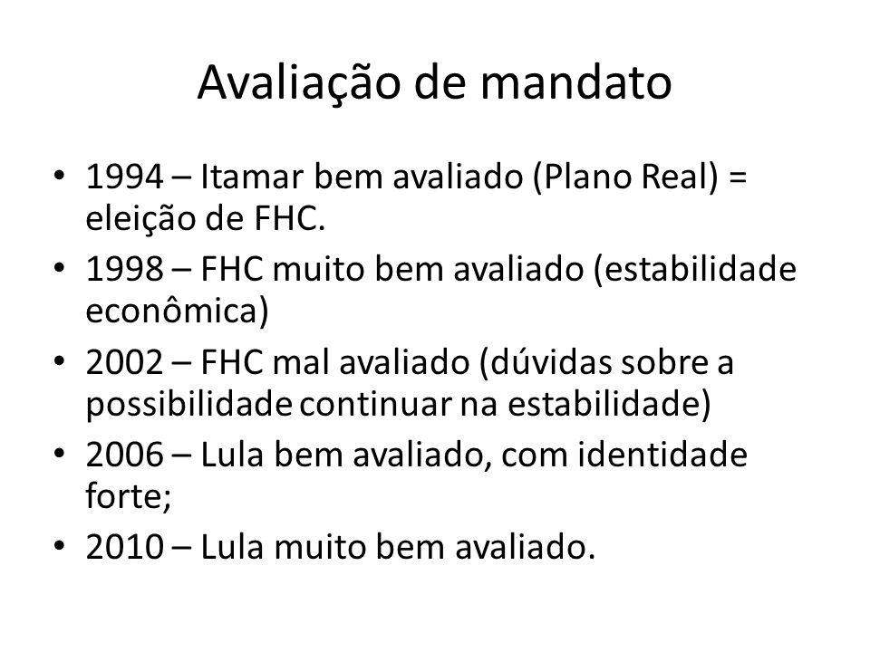 Avaliação de mandato • 1994 – Itamar bem avaliado (Plano Real) = eleição de FHC. • 1998 – FHC muito bem avaliado (estabilidade econômica) • 2002 – FHC