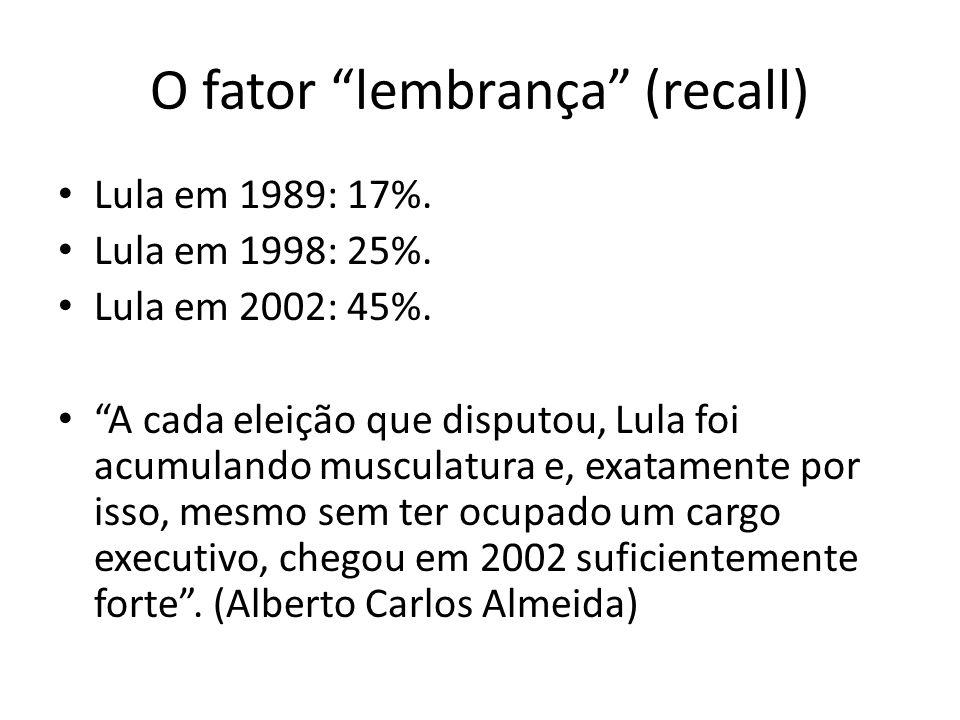 """O fator """"lembrança"""" (recall) • Lula em 1989: 17%. • Lula em 1998: 25%. • Lula em 2002: 45%. • """"A cada eleição que disputou, Lula foi acumulando muscul"""