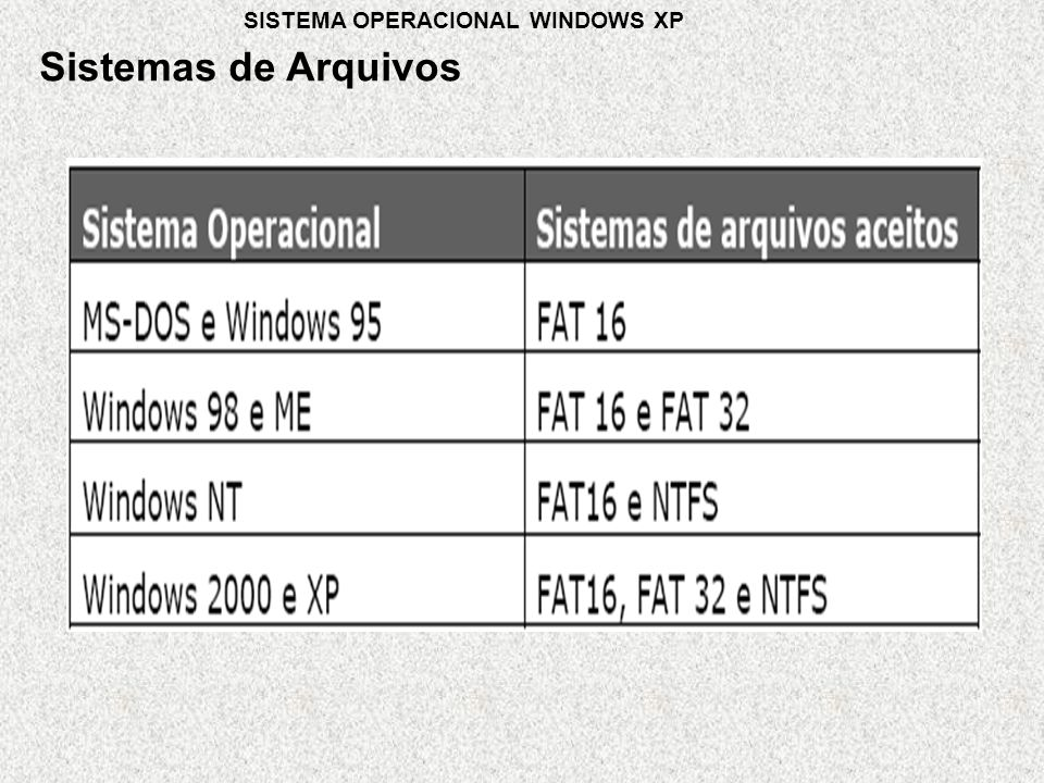 Sistemas de Arquivos SISTEMA OPERACIONAL WINDOWS XP