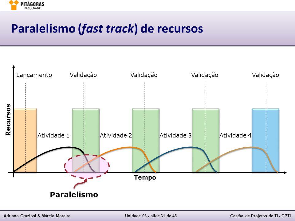 Adriano Graziosi & Márcio MoreiraUnidade 05 - slide 30 de 45Gestão de Projetos de TI - GPTI Atividades típicas de projeto Tempo Recursos Validação Atenção especial do Gerente do Projeto