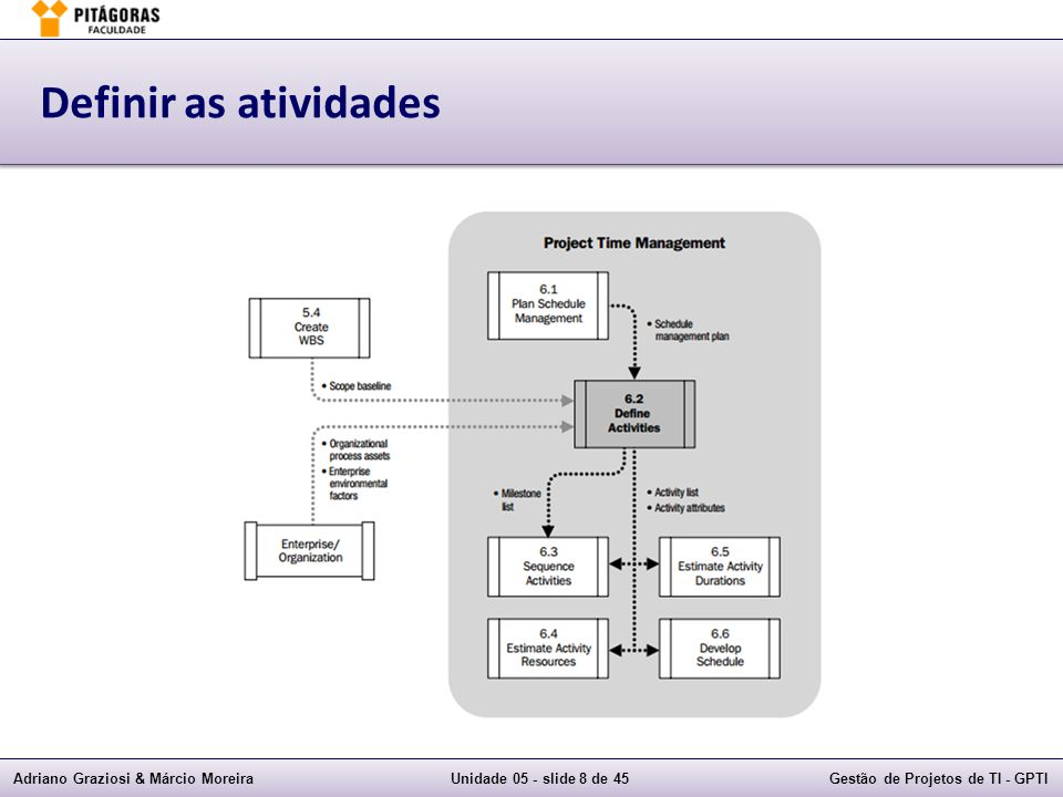 Adriano Graziosi & Márcio MoreiraUnidade 05 - slide 38 de 45Gestão de Projetos de TI - GPTI Exemplos de questões  4) Qual dos itens a seguir EM GERAL é MELHOR ilustrado por gráficos de barras do que por diagramas de rede.