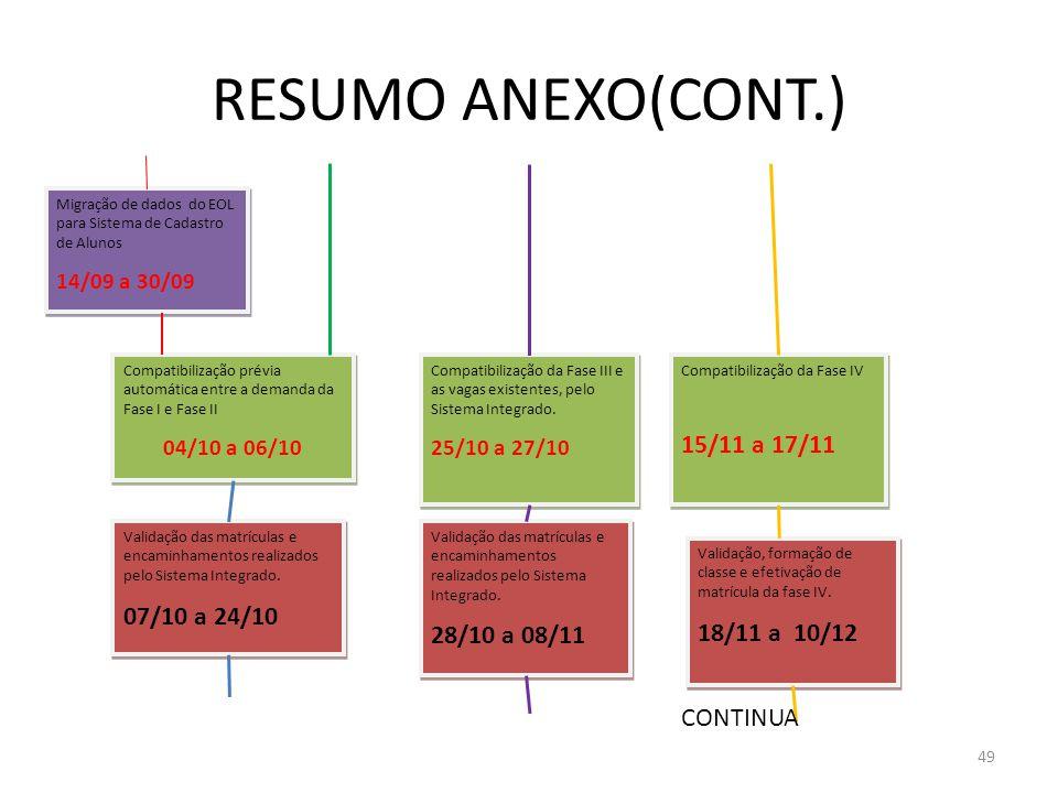 49 RESUMO ANEXO(CONT.) Migração de dados do EOL para Sistema de Cadastro de Alunos 14/09 a 30/09 Migração de dados do EOL para Sistema de Cadastro de Alunos 14/09 a 30/09 Compatibilização prévia automática entre a demanda da Fase I e Fase II 04/10 a 06/10 Compatibilização prévia automática entre a demanda da Fase I e Fase II 04/10 a 06/10 Validação das matrículas e encaminhamentos realizados pelo Sistema Integrado.