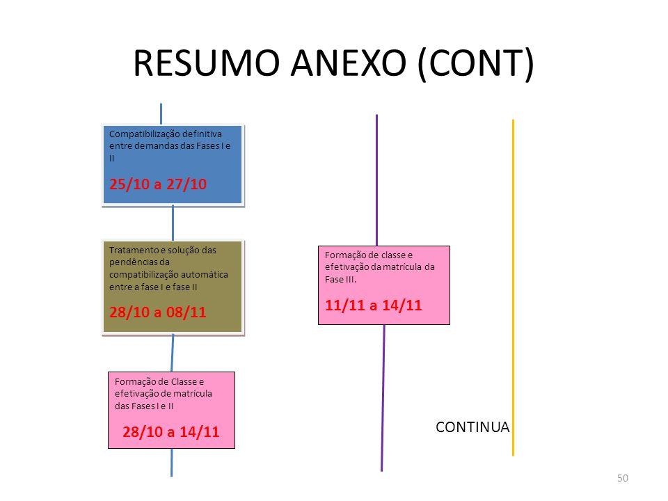 RESUMO ANEXO (CONT) 50 Compatibilização definitiva entre demandas das Fases I e II 25/10 a 27/10 Compatibilização definitiva entre demandas das Fases I e II 25/10 a 27/10 Tratamento e solução das pendências da compatibilização automática entre a fase I e fase II 28/10 a 08/11 Tratamento e solução das pendências da compatibilização automática entre a fase I e fase II 28/10 a 08/11 Formação de Classe e efetivação de matrícula das Fases I e II 28/10 a 14/11 Formação de classe e efetivação da matrícula da Fase III.