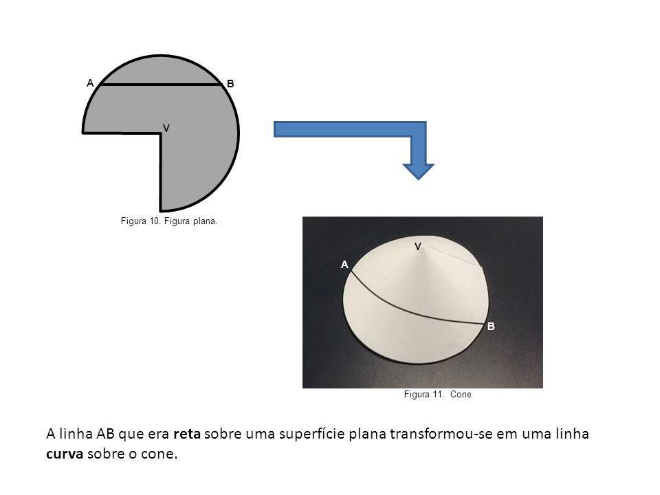 Figura 10. Figura plana. B A V Figura 11. Cone A B V A linha AB que era reta sobre uma superfície plana transformou-se em uma linha curva sobre o cone