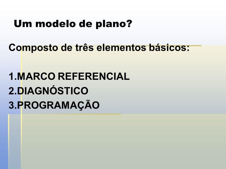 Um modelo de plano? Composto de três elementos básicos: 1. 1.MARCO REFERENCIAL 2. 2.DIAGNÓSTICO 3. 3.PROGRAMAÇÃO