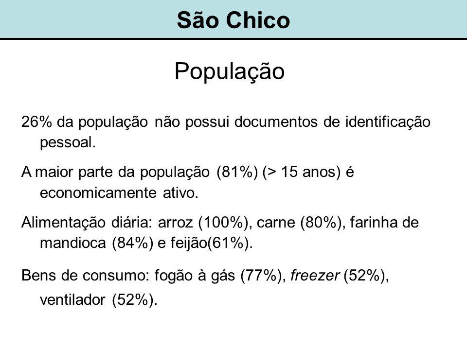 São Chico População 26% da população não possui documentos de identificação pessoal.