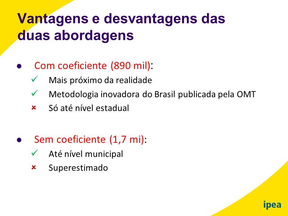  Com coeficiente (890 mil) :  Mais próximo da realidade  Metodologia inovadora do Brasil publicada pela OMT  Só até nível estadual  Sem coeficien