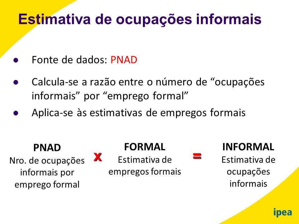 """ Fonte de dados: PNAD  Calcula-se a razão entre o número de """"ocupações informais"""" por """"emprego formal""""  Aplica-se às estimativas de empregos formai"""
