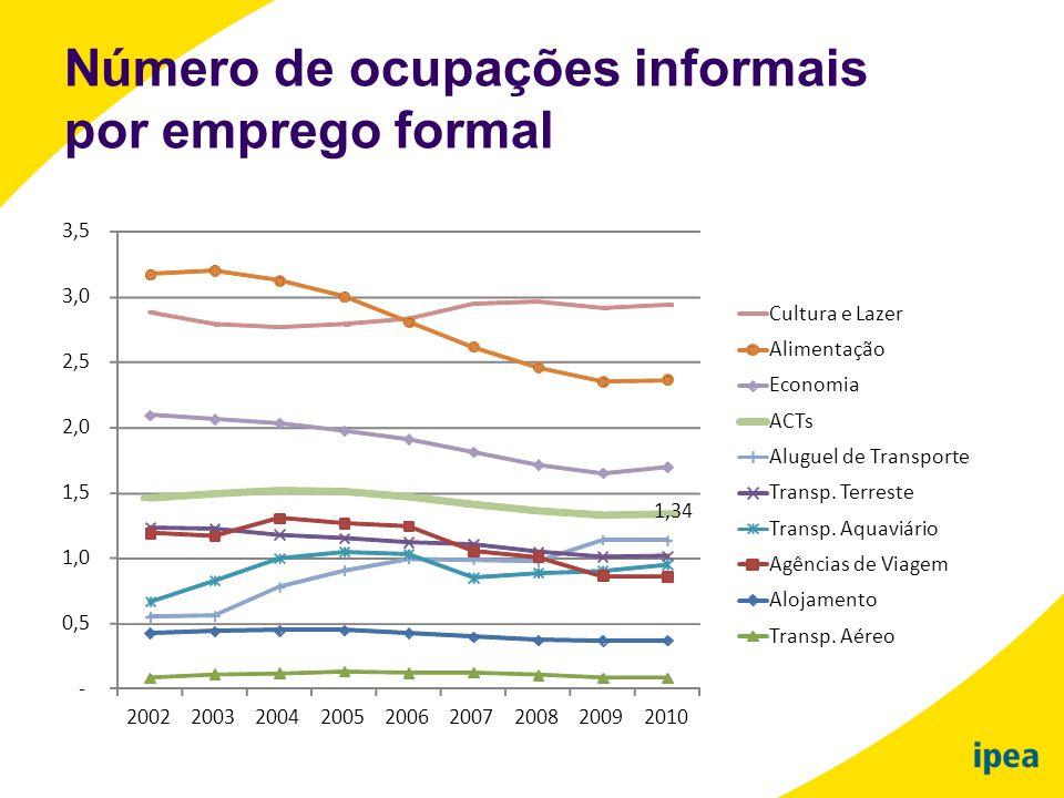 Número de ocupações informais por emprego formal 1,34 - 0,5 1,0 1,5 2,0 2,5 3,0 3,5 200220032004200520062007200820092010 Cultura e Lazer Alimentação E