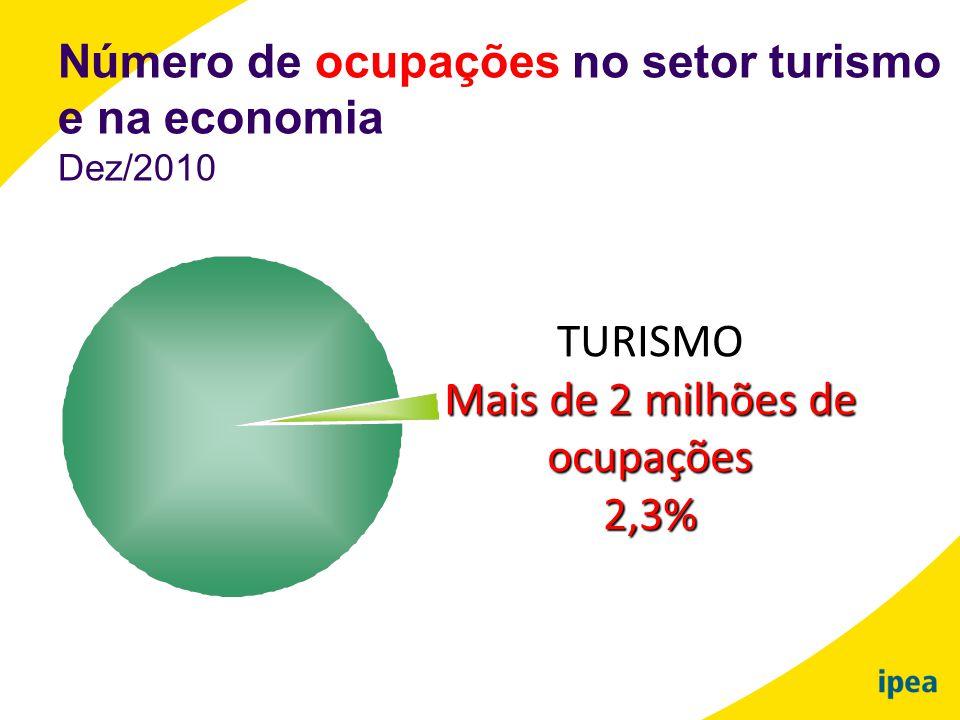 Número de ocupações no setor turismo e na economia Dez/2010 TURISMO Mais de 2 milhões de ocupações2,3%