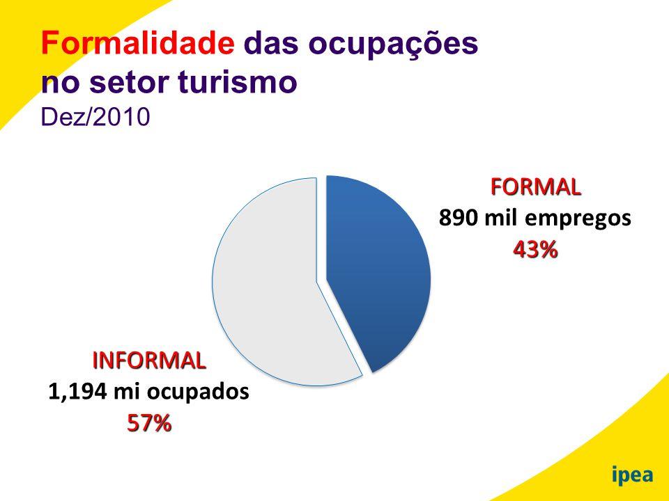 FORMAL 890 mil empregos43% INFORMAL 1,194 mi ocupados57% Formalidade das ocupações no setor turismo Dez/2010