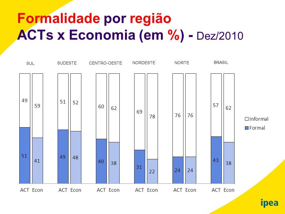 Formalidade por região ACTs x Economia (em %) - Dez/2010