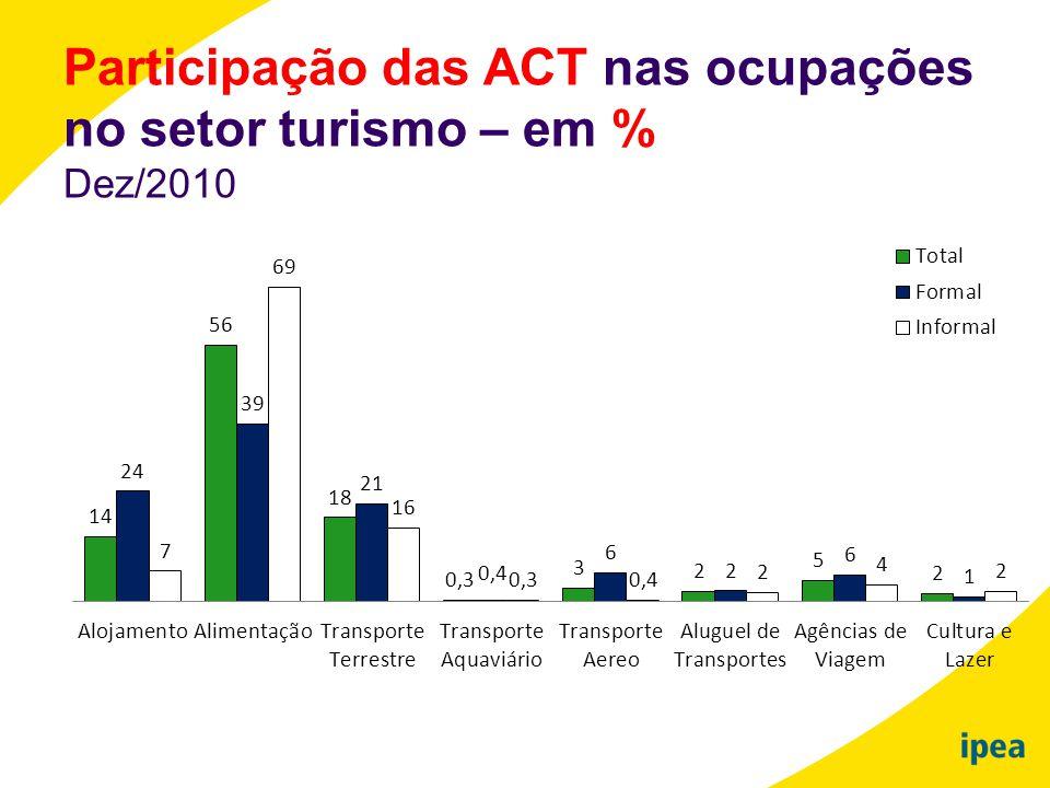 Participação das ACT nas ocupações no setor turismo – em % Dez/2010