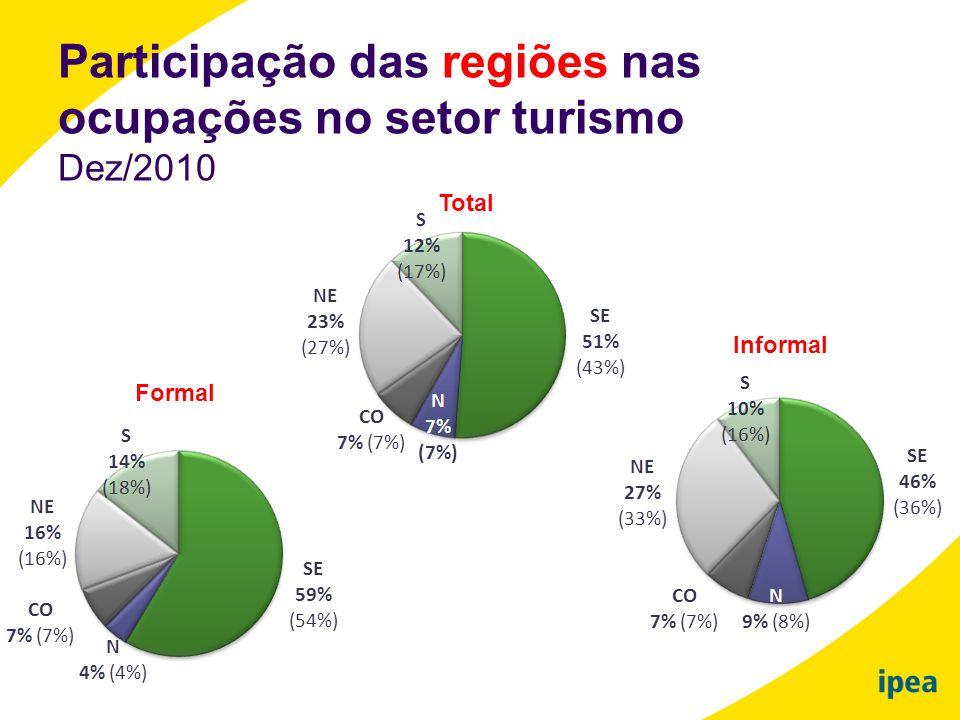 Participação das regiões nas ocupações no setor turismo Dez/2010 Total Informal Formal