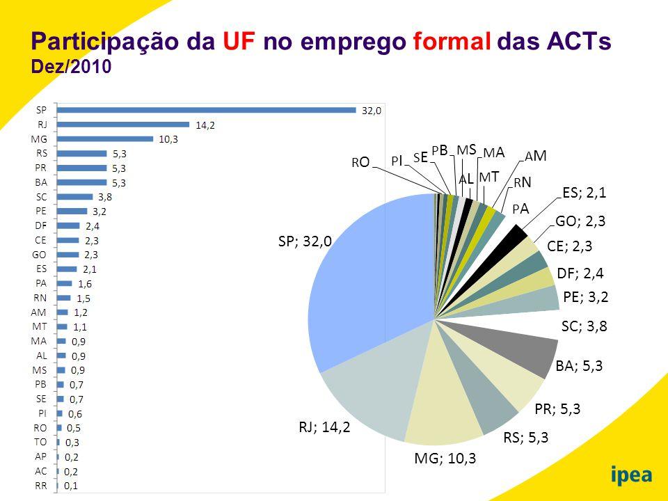 Participação da UF no emprego formal das ACTs Dez/2010
