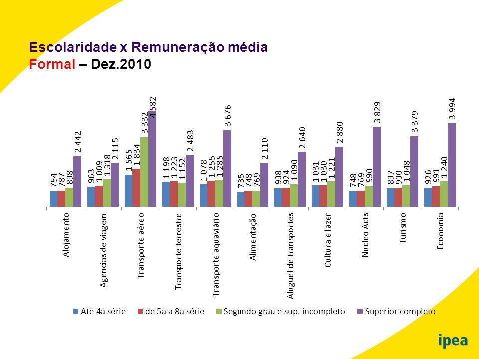 Escolaridade x Remuneração média Formal – Dez.2010
