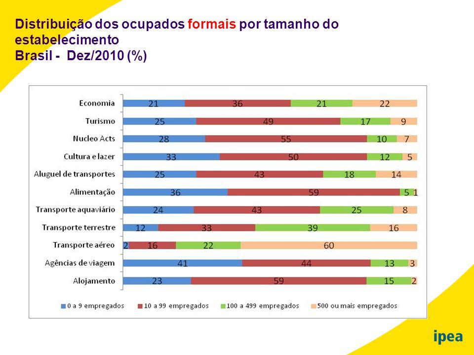Distribuição dos ocupados formais por tamanho do estabelecimento Brasil - Dez/2010 (%)