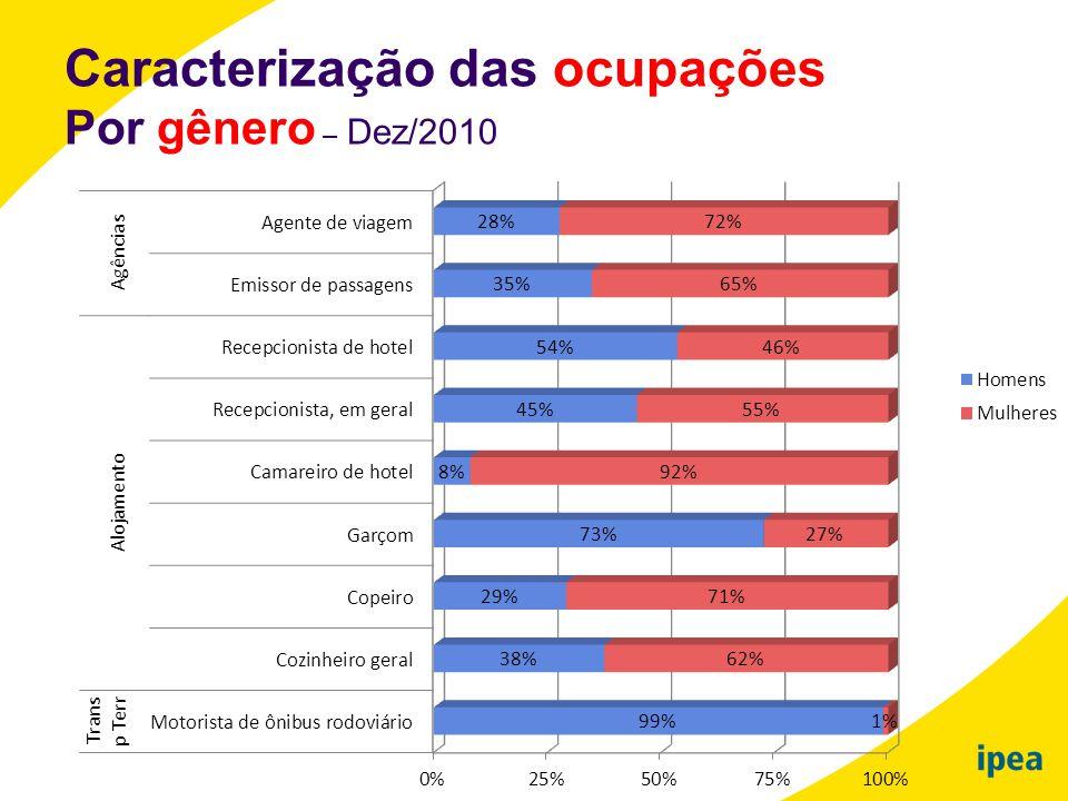 Caracterização das ocupações Por gênero – Dez/2010