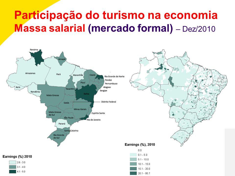 Participação do turismo na economia Massa salarial (mercado formal) – Dez/2010