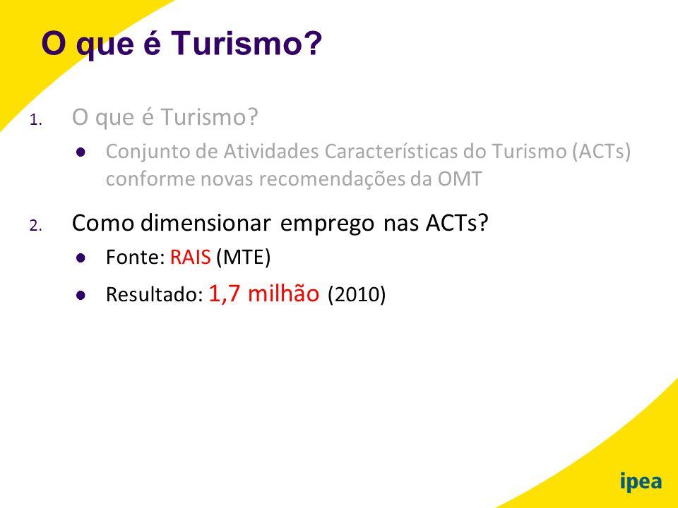 1. O que é Turismo?  Conjunto de Atividades Características do Turismo (ACTs) conforme novas recomendações da OMT 2. Como dimensionar emprego nas ACT