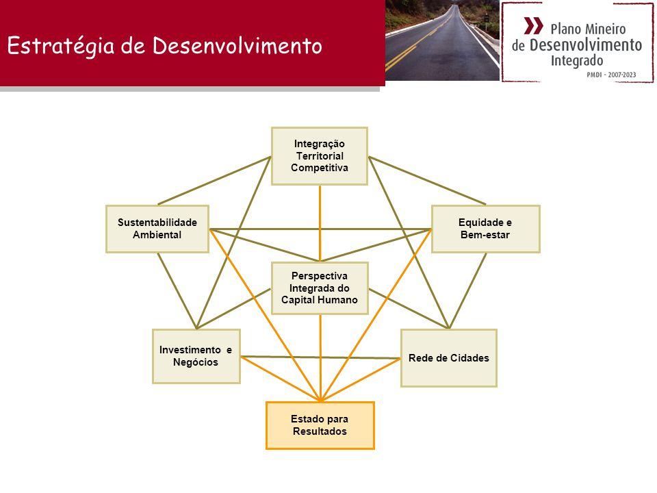 Estratégia de Desenvolvimento Investimento e Negócios Rede de Cidades Integração Territorial Competitiva Equidade e Bem-estar Sustentabilidade Ambiental Estado para Resultados Perspectiva Integrada do Capital Humano