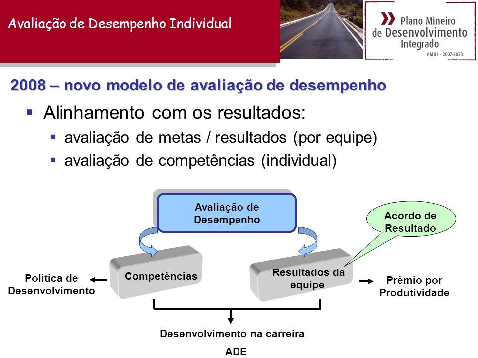 2008 – novo modelo de avaliação de desempenho  Alinhamento com os resultados:  avaliação de metas / resultados (por equipe)  avaliação de competências (individual) Avaliação de Desempenho Competências Resultados da equipe Acordo de Resultado Prêmio por Produtividade Política de Desenvolvimento Desenvolvimento na carreira ADE Avaliação de Desempenho Individual