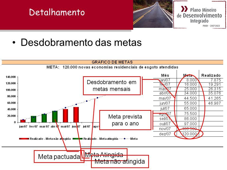 Detalhamento Meta prevista para o ano Desdobramento em metas mensais •Desdobramento das metas Meta pactuada Meta Atingida Meta não atingida